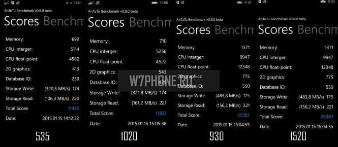 Lumia 930  - результаты тестов Antutu