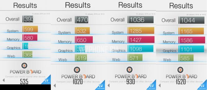 Lumia 930  - результаты тестов Basemark os II