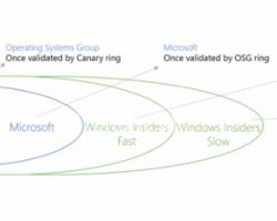 В Microsoft рассказали, как обновления Windows 10 доходят до пользователей