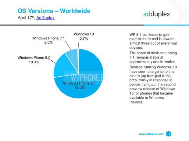 adduplex-windows-phone-device-statistics-for-april-2015-8-638-620x465