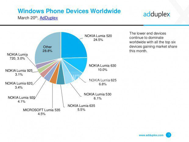 adduplex-windows-phone-device-stats-for-march-2015-5-1024-620x465