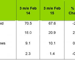 Доля Windows Phone в Европе превысила 10%
