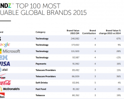 Microsoft — третий по дороговизне бренд в мире
