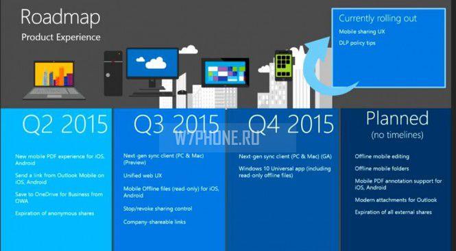 Microsoft представила планы по разработке OneDrive в этом году