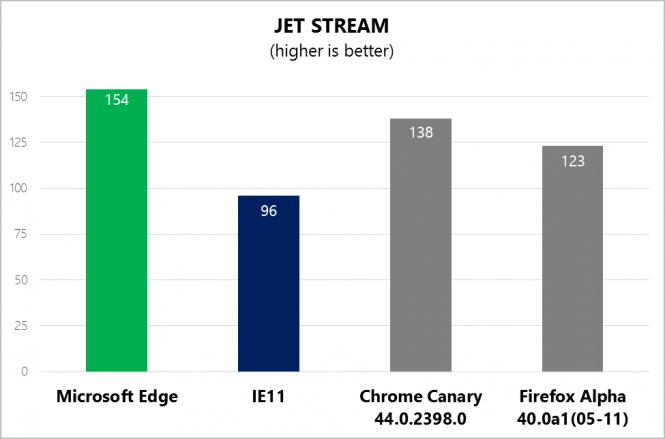 Движок JavaScript в Edge уже превосходит Chrome и Firefox в производительности