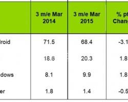 Доля Windows Phone растёт в Европе за счёт Android
