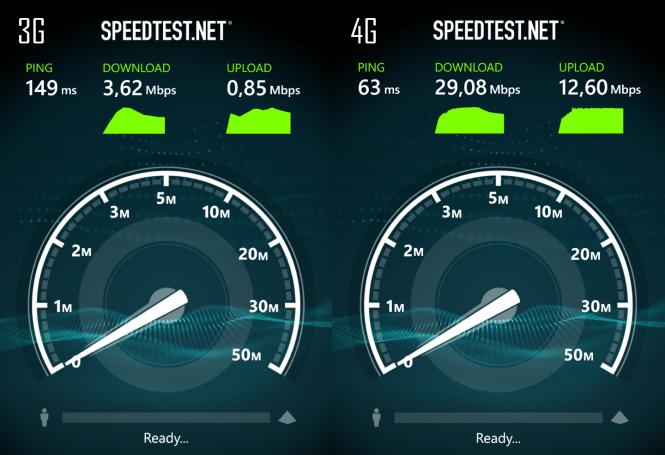 Тест передачи данных 3G vs 4G