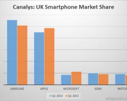 Canalys: Microsoft Mobile завоевывает рынок Великобритании