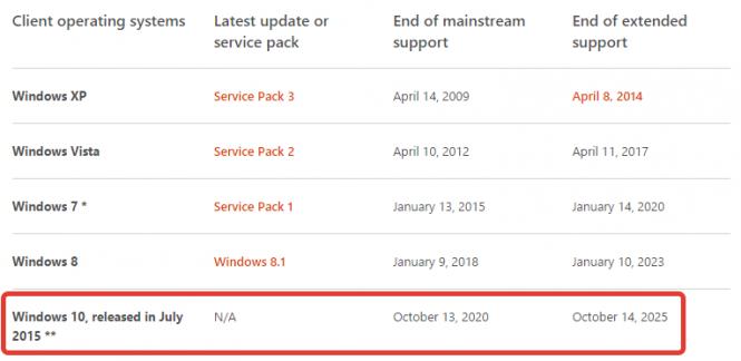 Microsoft установила дату окончания поддержки Windows 10