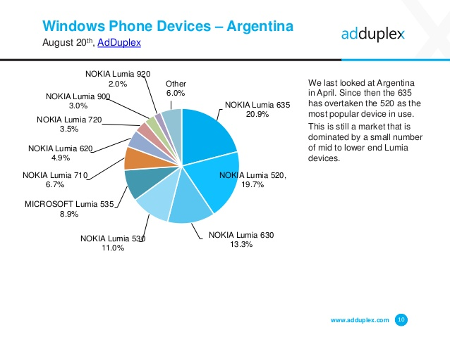 adduplex-windows-phone-statistics-report-august-2015-10-638