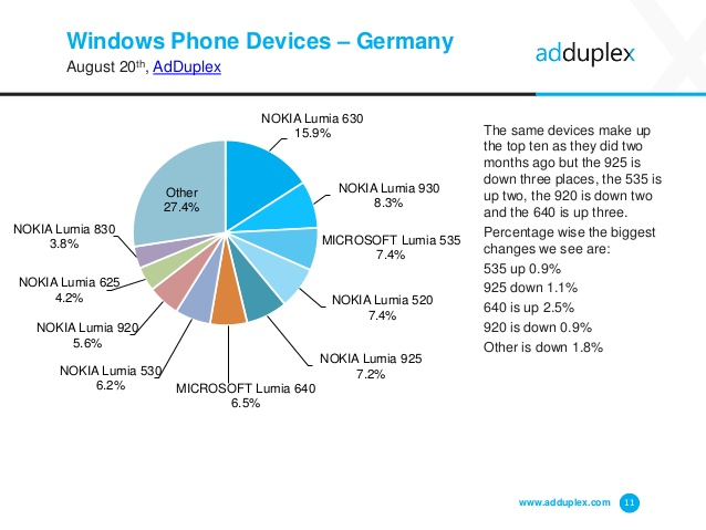 adduplex-windows-phone-statistics-report-august-2015-11-638