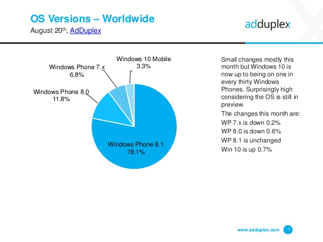 adduplex-windows-phone-statistics-report-august-2015-7-638