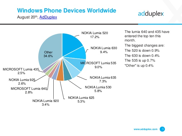 adduplex-windows-phone-worldwide