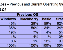 8 из 10 пользователей Windows Phone в США переходят на iOS и Android