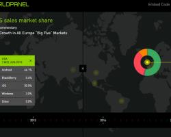 Платформа Windows Phone по-прежнему сильна в Европе, но слаба в США и Азии