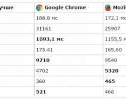 Какой браузер на Windows 10 самый быстрый?