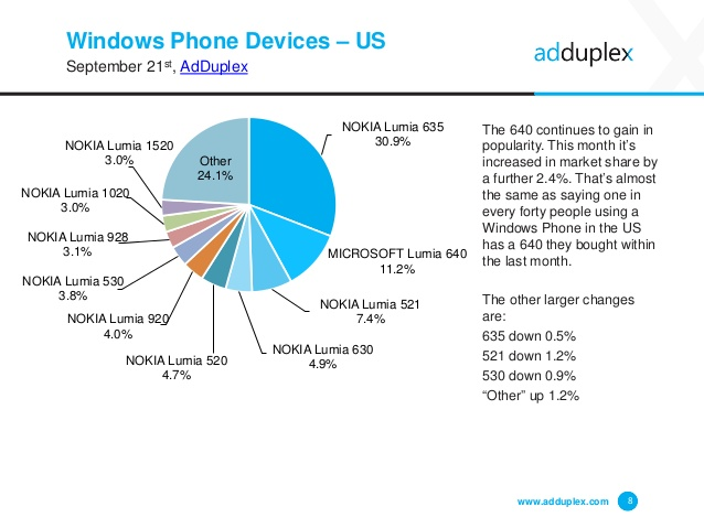 adduplex-windows-phone-statistics-report-september-2015-8-638