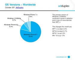 Смартфонов наWindows10 Mobile Insider Preview стало больше, чем наWindows Phone7