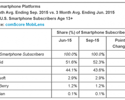 Устройства на Windows Phone в США в два раза популярнее, чем в среднем в мире