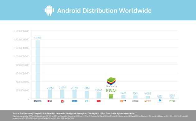 bluestacks+android+app+chart