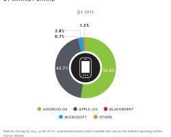 Nielsen: в США Windows Phone пользуются менее 3% владельцев смартфонов