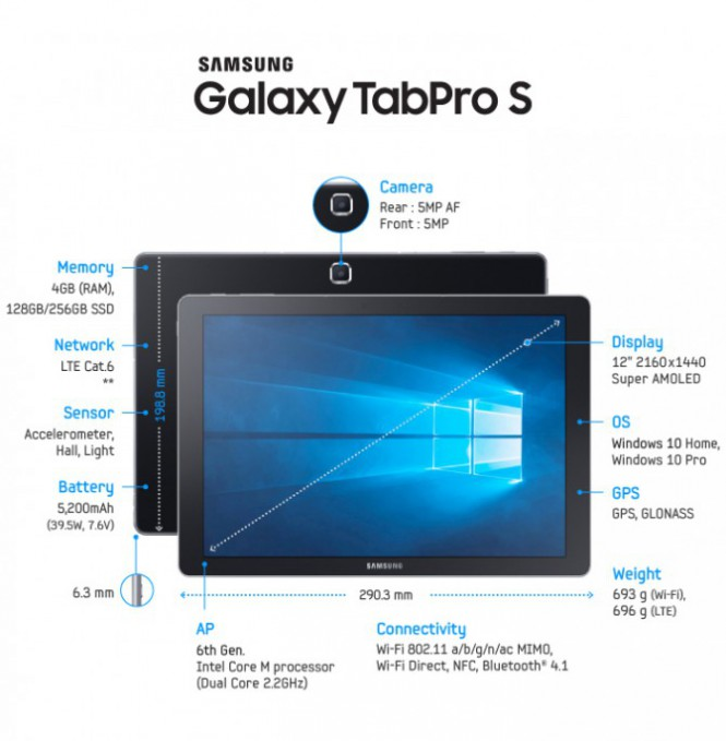 Galaxy-TabPro-S-Spec-Final-2-671x685