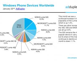 6из10самых популярных Windows-смартфонов вышли 2года назад