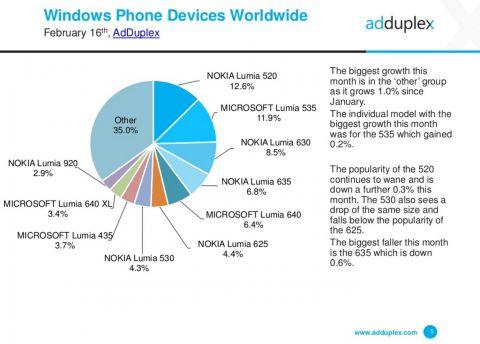 Windows 10 Mobile набирает популярности с выходом каждой новой сборки