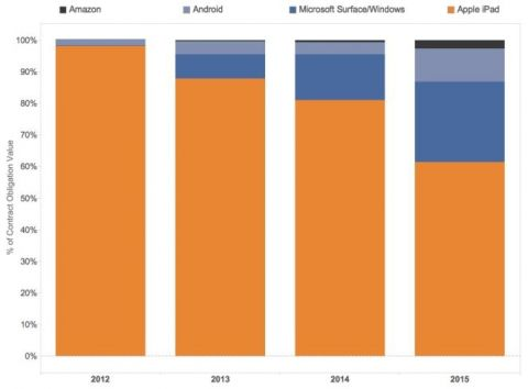 us-government-replacing-more-apple-devices-with-microsoft-s-500521-2_mini_oszone