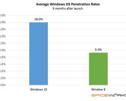 Windows 10пользуется высокой популярностью среди IT-профессионалов