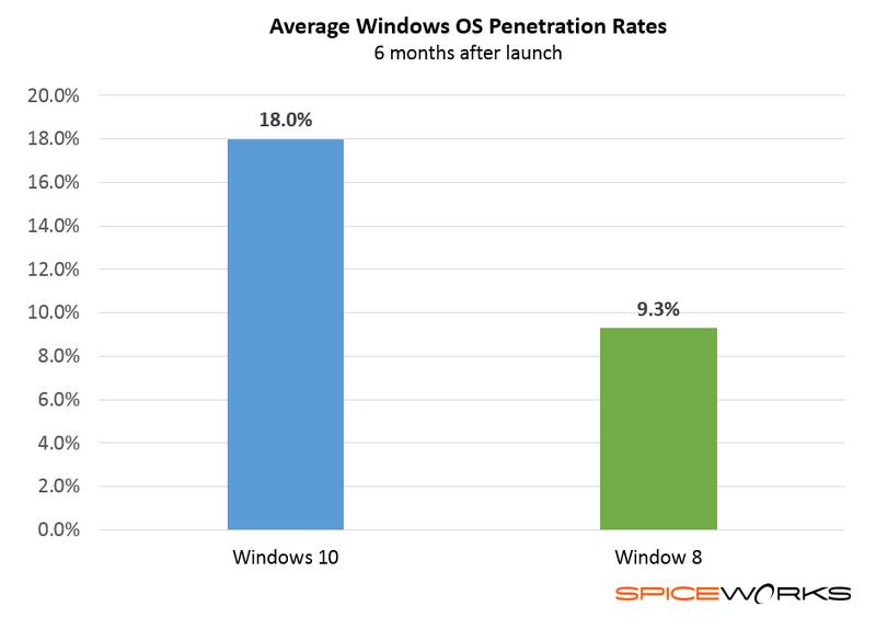 Windows-10-vs-Windows-8-penetration