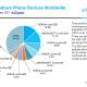 AdDuplex: 50процентов Windows-смартфонов необновятся доWindows10 Mobile