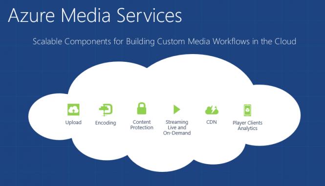 Microsoft рассказала о нововведениях Azure Media Services