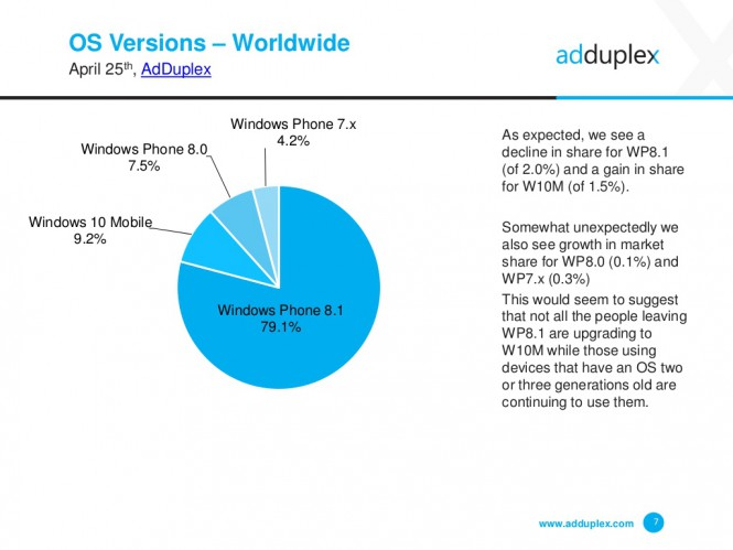 AdDuplex: Lumia 535 стала популярнее Lumia 520