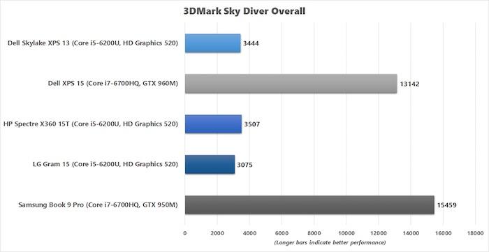 lg-gram-15-3dmark-sky-diver-chart-100653930-orig