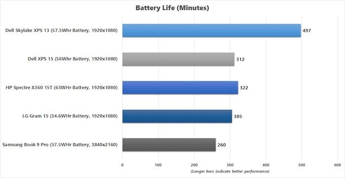 lg-gram-15-battery-life-chart-100653932-orig