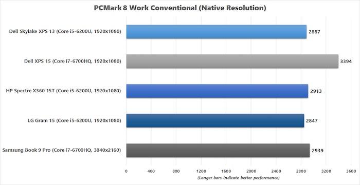 lg-gram-15-pcmark-8-work-conventional-chart-v2-100654352-orig