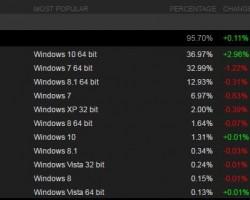 64-битная версия Windows 10— самая популярнаяОС угеймеров