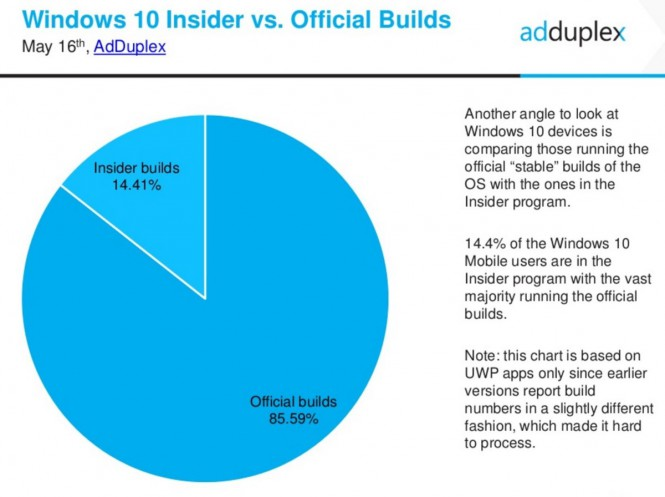 adduplex-may-win10-insider