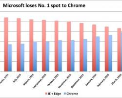 Chrome стал самым популярным браузером вмире
