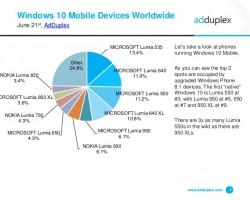 Пользователи Windows Phone очень неохотно переходят наWindows10 Mobile