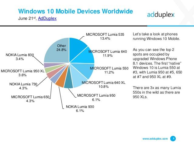 adduplex-windows-device-statistics-june-2016-8-638