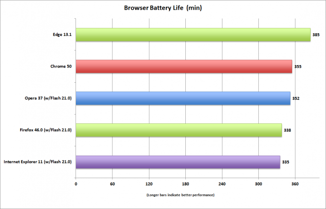 browser_life_155_nits_tosh_4k_i7_embc_pcw_load-100667850-orig