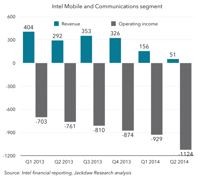 intel-mobile-chart-640x578