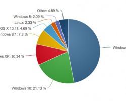 Net Applications — каждый пятый компьютер в мире работает на Windows 10