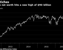 Билл Гейтс стал ещё богаче