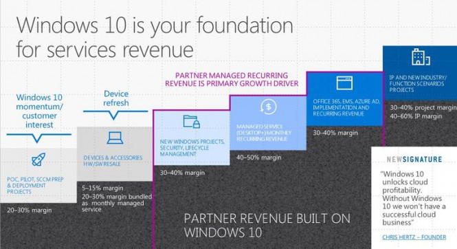 win10servicesrevenue