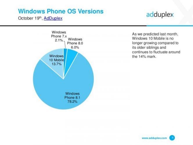 AdDuplex выпустила статистику Windows Phone за октябрь