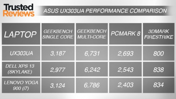 asusux303uaperformance