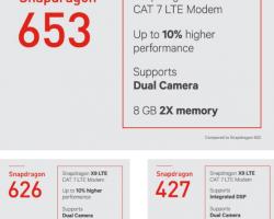 Компания Qualcomm представила мощные процессоры для недорогих устройств игигабитный беспроводной модем